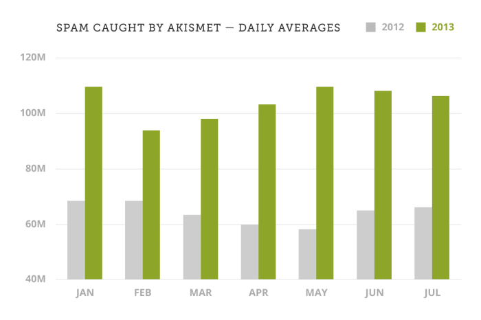 Akismet Daily Spam Averages by Month, 2012 - 2013