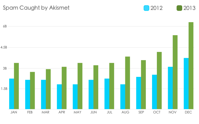 Akismet 2013 Spam Totals - Month by Month