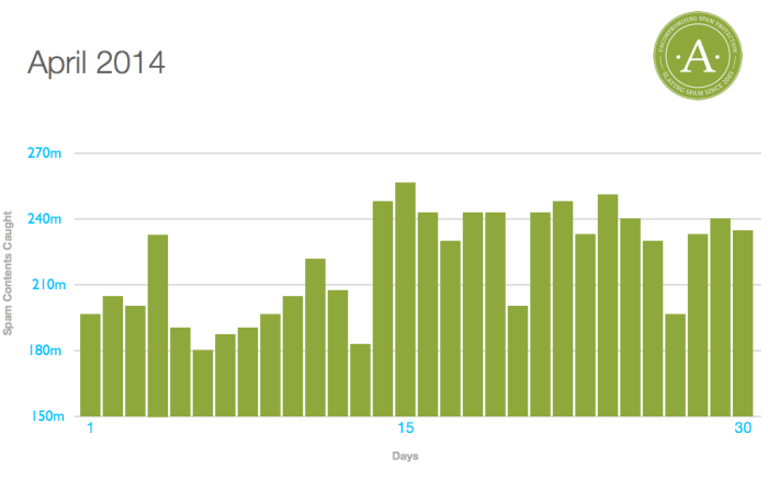 Akismet Spam Stats, April 2014