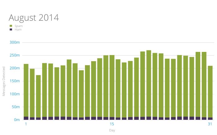 Akismet spam and ham stats Aug 2014