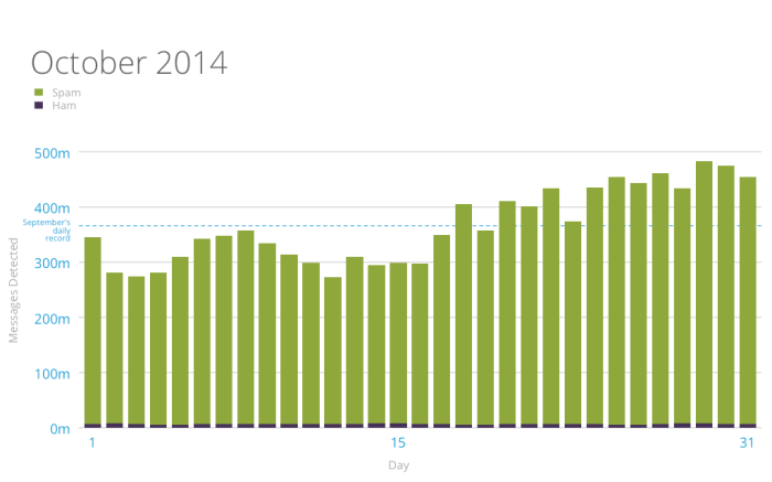 akismet-spam-and-ham-stats-october-2014