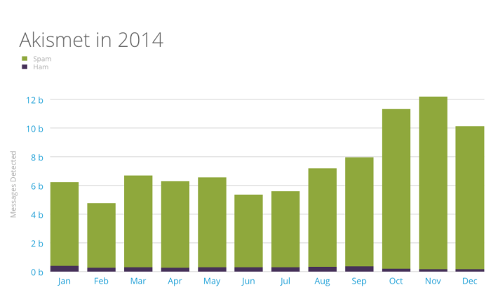Akismet monthly spam and ham numbers for 2014