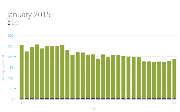 graph of akismet spam and ham daily stats january 2015