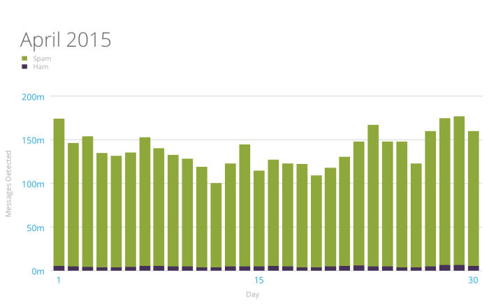 graph of akismet spam and ham daily stats April 2015